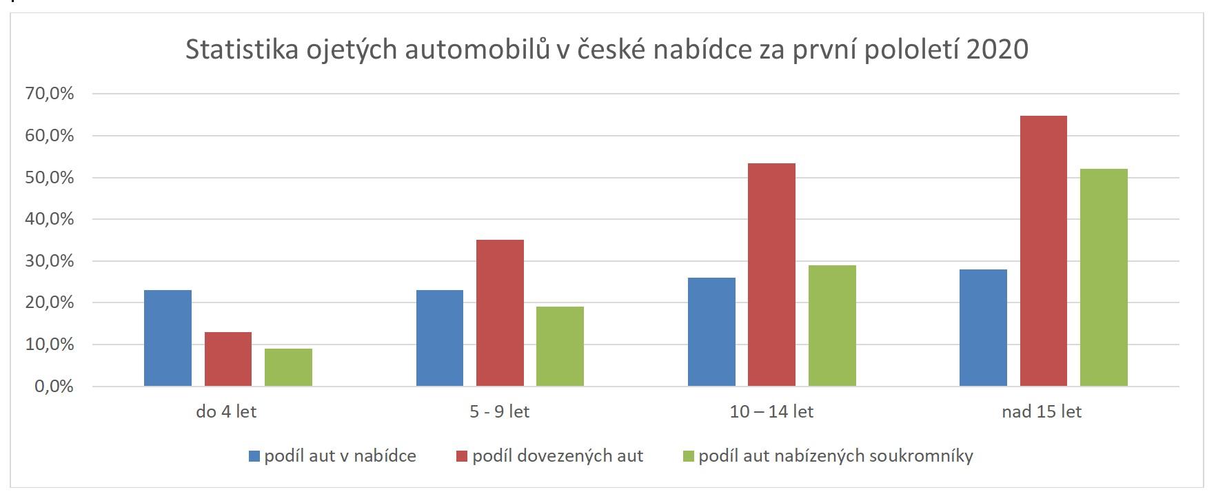 Graf-Statistika_ojetin_v_nabidce_1H_2020
